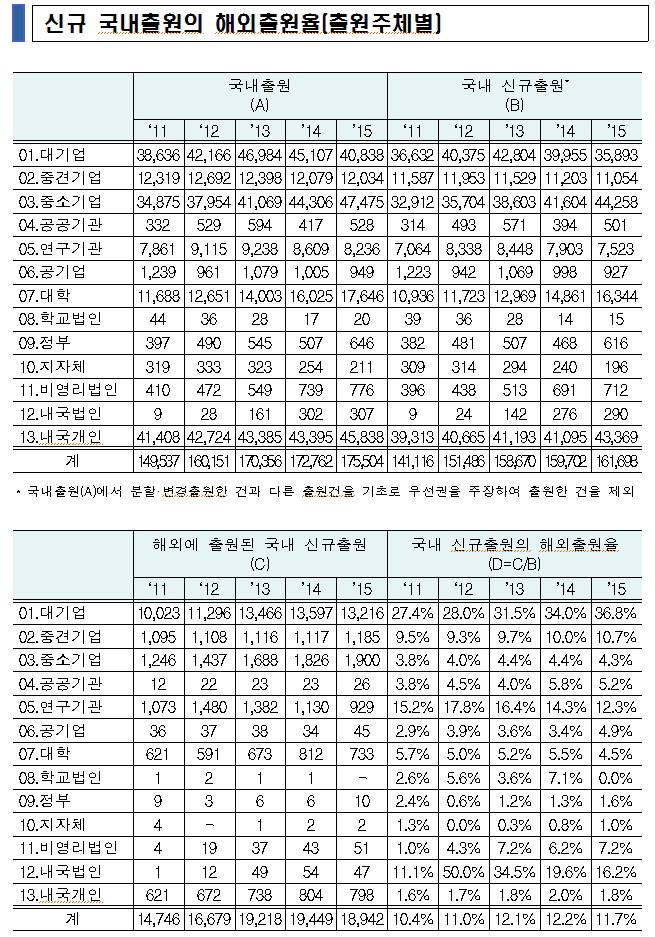 중소기업 96% 해외특허 포기... 신남방 시장 특허선점도 중국에 뒤져