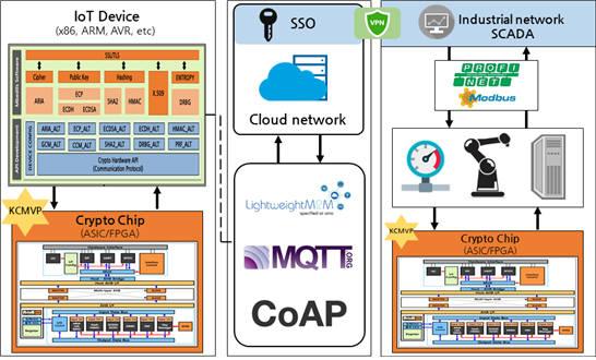 부산대학교 사물인터넷 연구센터의 산업용 제어 프로토콜 사용한 디바이스 네트워크