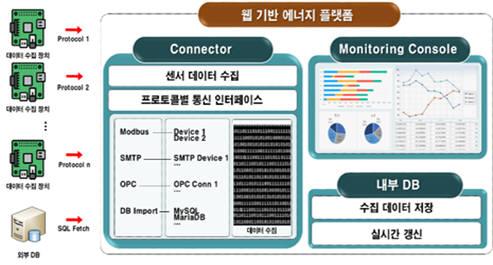 국민대학교 에너지 인터넷 연구센터의 에너지 IoT 데이터 수집 모니터링 플랫폼