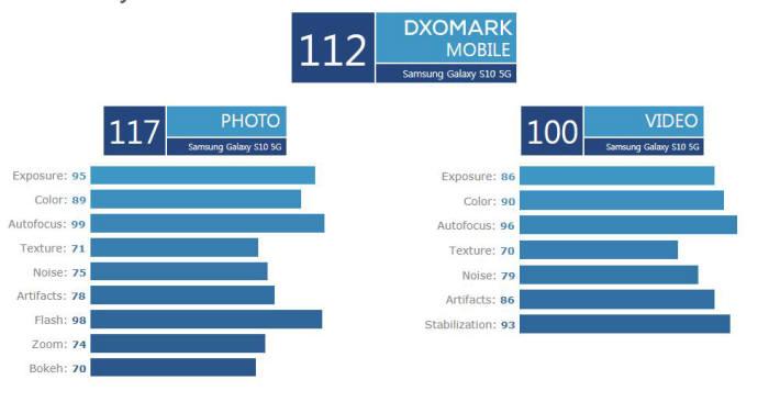 [국제]갤럭시S10 5G, DxO마크 비디오 '100점' 기록··· 스마트폰 카메라 최초