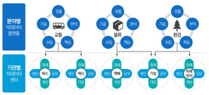 빅데이터 플랫폼 및 센터 구축사업 모델