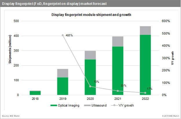 기술별 디스플레이 지문인식 시장 전망(자료: IHS마킷)