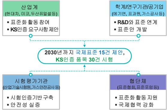 수소경제 표준화 전략 로드맵 협력체계