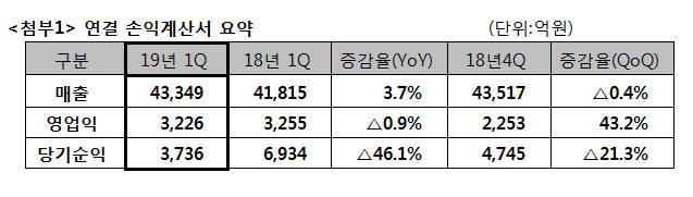 SK텔레콤, 1분기 영업이익 0.9%↓... 자회사 실적 호전