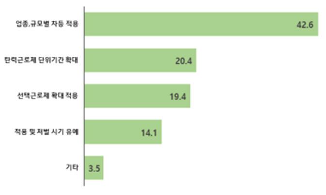주 52시간 근로제도와 관련해 벤처기업에게 가장 시급한 보완책. <단위 : %, 복수응답>.