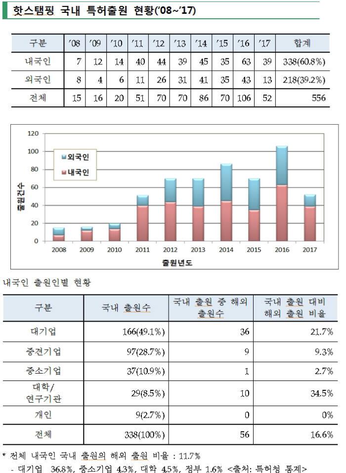 """""""자동차 더 가볍게"""" 초고장력강 부품 성형기술 '핫스탬핑' 특허출원 활발"""