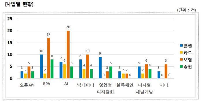 '변화된 트렌드'…금융社, 디지털 트랜스포메이션 대전환