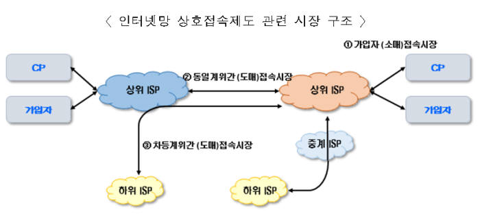 인터넷 상호접속시장 구조