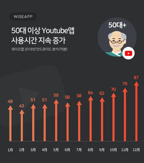 '유튜브 공화국' 50대가 정복한 비결은?