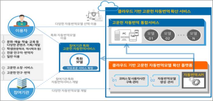 AI를 활용한 고전 자동번역 서비스 개념도. 천문연과 한국고전번역원은 천문분야에 특화된 번역기를 개발해 내년에 공개한다.