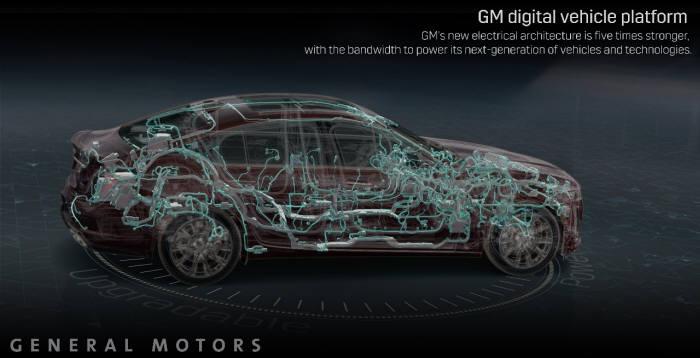 GM, 2023년 전 차종 적용 예정인 미래 기술 담은 차세대 디지털 플랫폼 (제공=한국지엠)