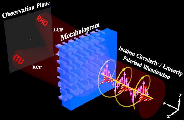 스핀인코딩된 메타홀로그램 그림