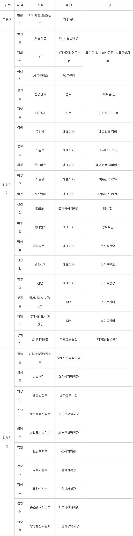 민관 합동 '5G+ 실무위원회' 가동