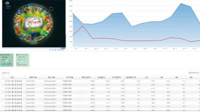 씨프로, 'K SHOP 2019'에서 매장 방문객 통합 분석 서비스 '리테일트렌드' 공개