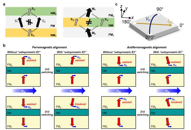 비대칭 층간 상호작용에 대한 모식도 (a) 자성 박막의 단일층 및 다층 단위에서 보이는 비대칭 상호작용의 모식도. (b) 두 자성층의 스핀 방향이 서로 평행한 상태와 반평행한 상태에 수평 방향의 자기장에 의해 변화하는 스핀 상태의 모식도. (c) 실험 방법에 대한 모식도.