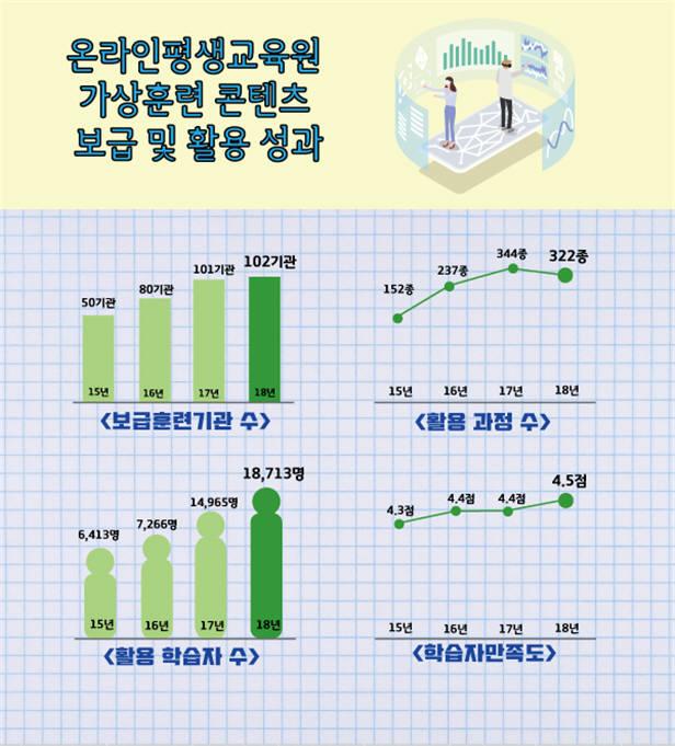 한국기술교육대학교 온라인평생교육원 가상훈련 콘텐츠 보급 성과. [자료:한국기술교육대학교]