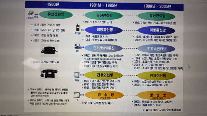 유선 통신 발전 연혁