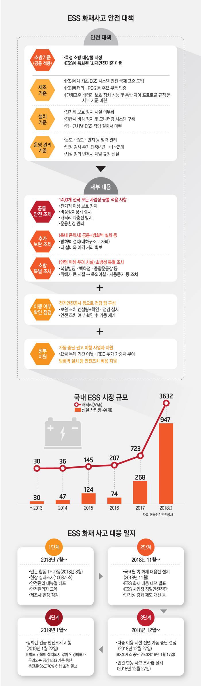 [이슈분석] ESS 화재 조사 마무리…조사위가 밝힌 원인 살펴보니
