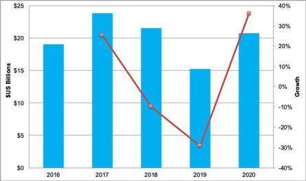 표. 디스플레이 장비 투자 규모 전망 (자료=DSCC)
