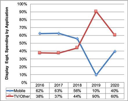 표. 모바일과 TV용 디스플레이 장비 투자 비중 전망 (자료=DSCC)