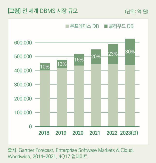 [이슈분석]DBMS 시장, 지각변동 시작됐다