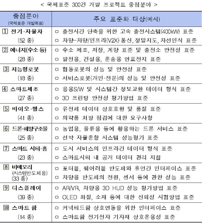 """정부 """"2023년까지 4차 산업혁명 국제표준 300종 제안"""""""