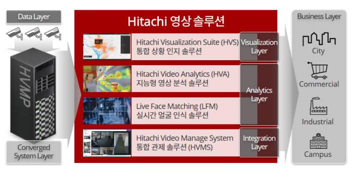 효성인포메이션시스템의 히타치 영상 솔루션 구성도