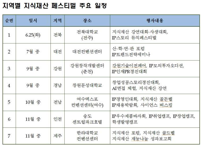 특허청, 대전 등 전국 7개 지역서 '지식재산 페스티벌' 개최