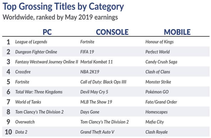 슈퍼데이터가 발표한 5월 전세계 게임 매출