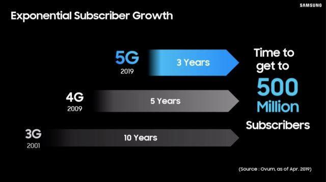 삼성전자, 5G 발판으로 스마트폰·네트워크 장비 사업 도약