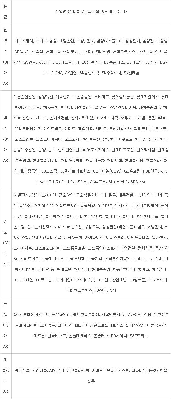 삼성전자·SK텔레콤 동반성장지수 '최우수', 정보통신업종 지속 강세