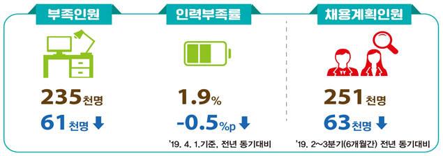 2019년 상반기 직종별 사업체 노동력조사 결과. [자료:고용노동부]