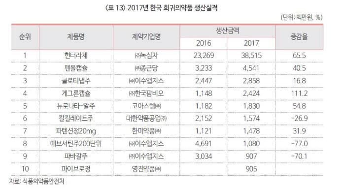 2017년 한국 희귀의약품 생산실적 (자료제공: 식약처)