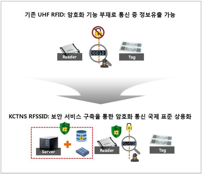 기존 UHF RFID와 KCTNS RFSSID 간 성능 비교.