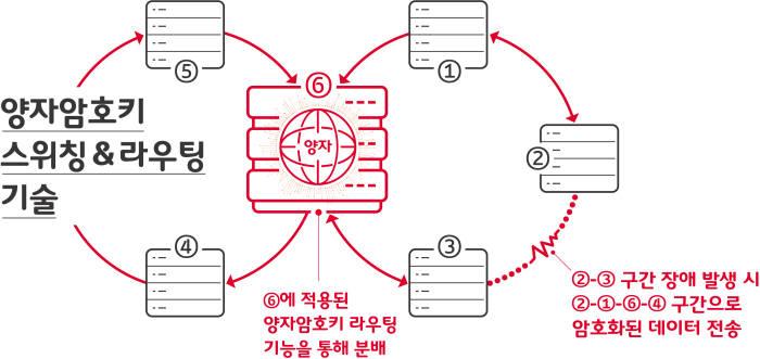 """SK텔레콤, 양자암호키 스위칭·라우팅 기술 개발···""""네트워크를 양자암호로 보호"""""""