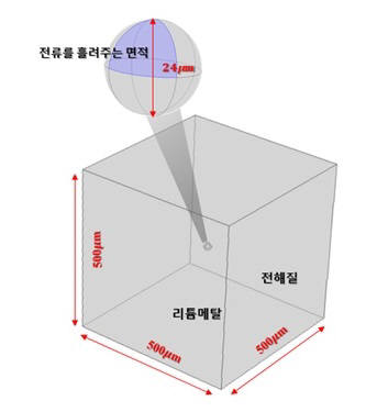 마이크론단입자를 입체적으로 구현해 전류를 측정하는실험의 모식도