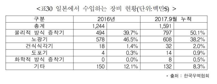 [일본에서 수입하는 디스플레이 장비 현황(2017년 9월 기준)] (자료=한국무역협회)