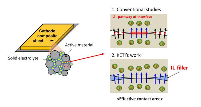 이온성 액체(IL) 첨가제를 도입한 전고체전지용 전극 설계 개념도. (자료=KETI)