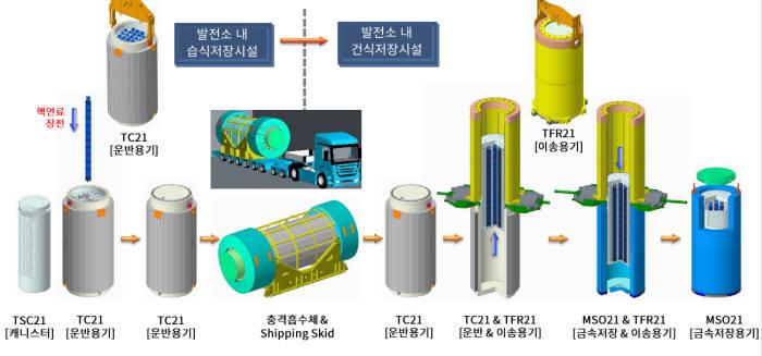 두산중공업이 개발한 국산 CASK 종류와 기능