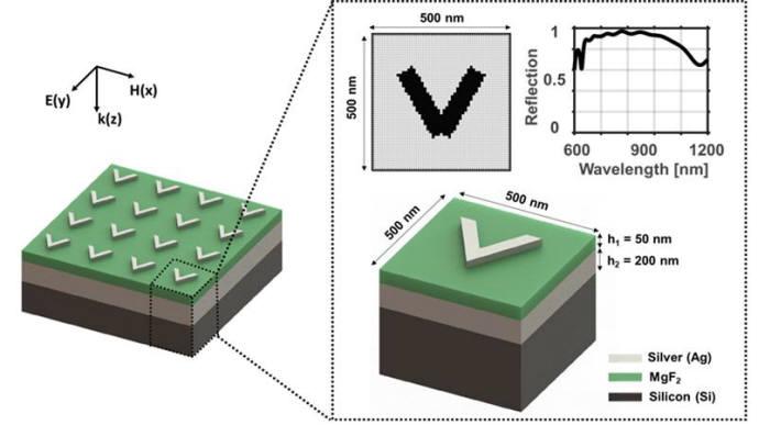 임의 구조체를 설계할 수 있는 인공 신경망 모식도. 구조체의 단면적은 2차원 단면적 비트맵으로 이미지화 되어 구조체 파라미터로 기술할 수 없는 메타표면 안테나의 구조체 모양을 설계할 수 있다.