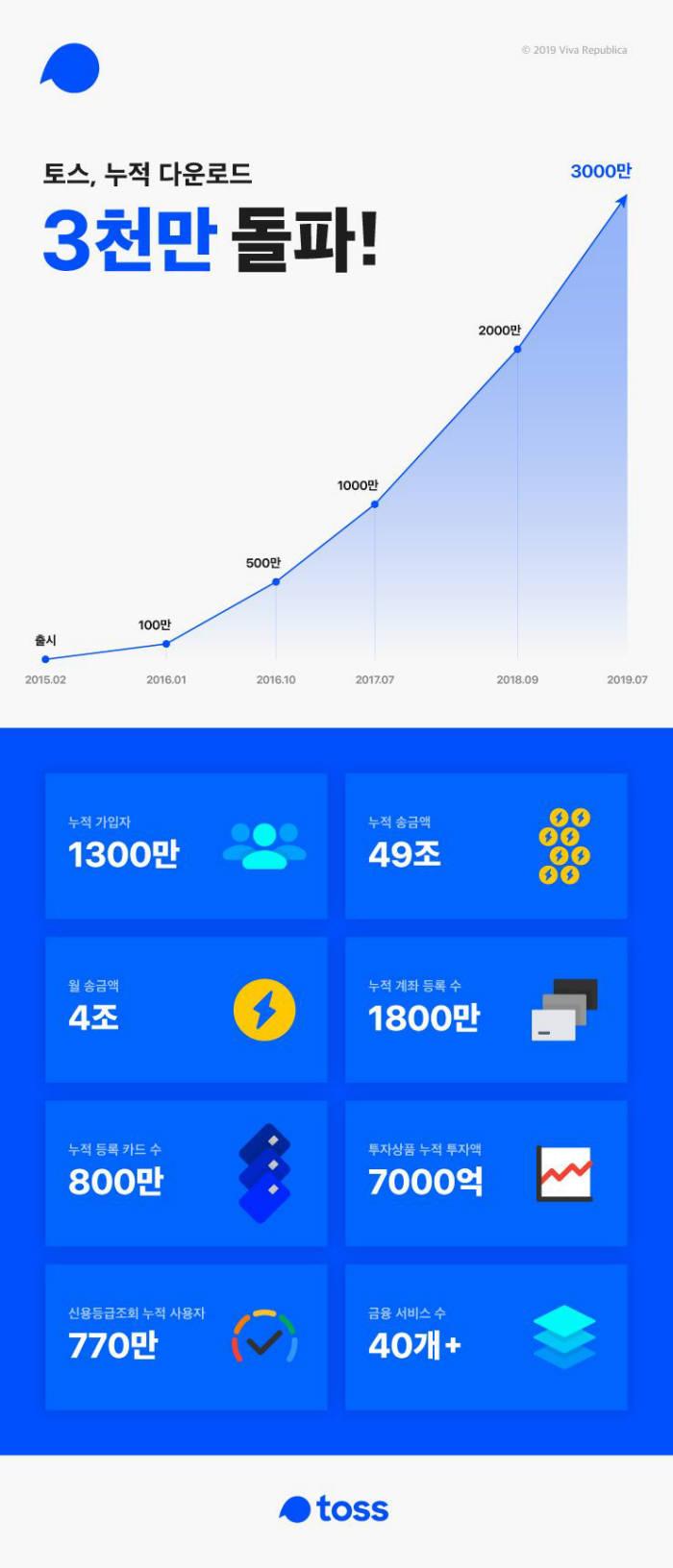 토스, 가입자 1300만명 돌파...앱 다운로드 3000만건 넘어