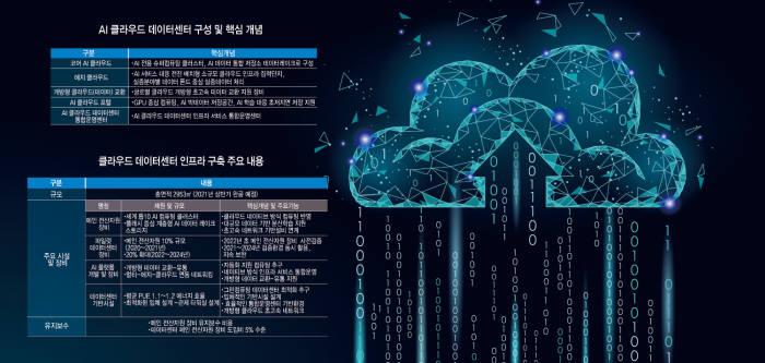 [GIST, AI 트리플 악셀 선도] <2> AI 데이터센터 설립