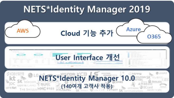 넷츠, 차세대 통합계정·권한관리(IAM) 솔루션 '넷츠 아이덴티티 매니저 2019' 출시