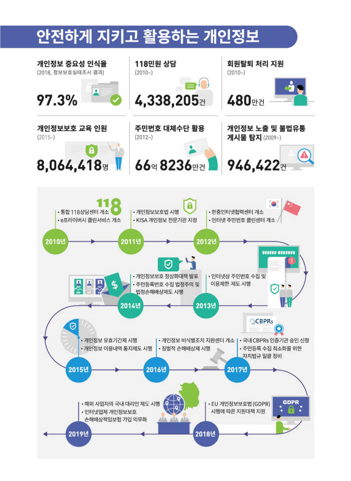 KISA, 디지털 미래사회 선도 '2030 비전' 선포