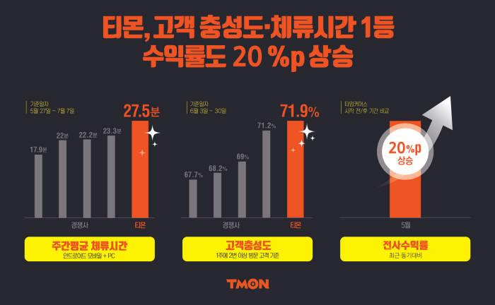"""티몬 """"국내 e커머스서 고객지표부문 1위 달성"""""""