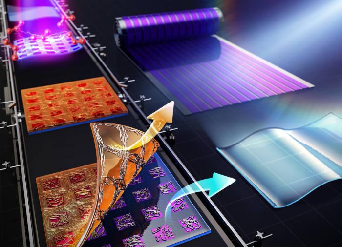 기판과 은 나노 와이어의 접착력을 제어해 두 종류의 유연투명전극을 동시에 제작할 수 있으며, 이를 각각 태양전지, 디스플레이 등에 응용 가능함을 나타내는 이미지.