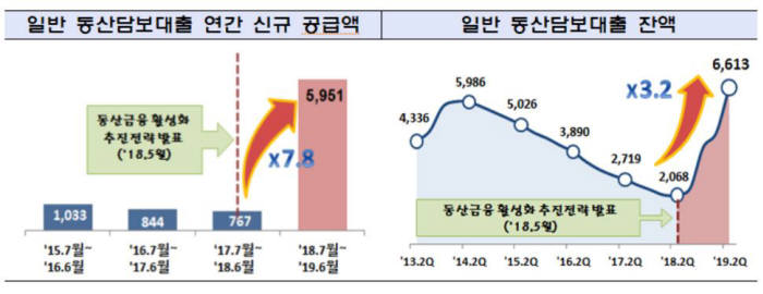 은행권 동산담보대출 취급 현황/자료=금융위원회