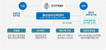 한국무역협회가 하반기에 설치할 통상정보전략센터 기능 및 역할