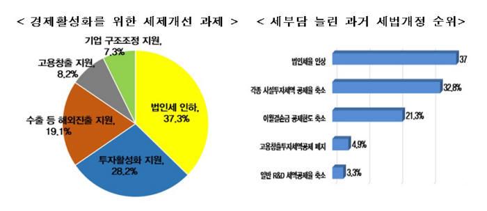 """한경연 """"정부 투자 인센티브 3종 세트, 기업 61% 부정적"""""""