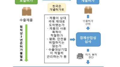 日 '韓 화이트리스트 제외' 의견수렴 24일 마감…우대국 제외 현실화될 듯